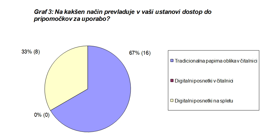 graf_3