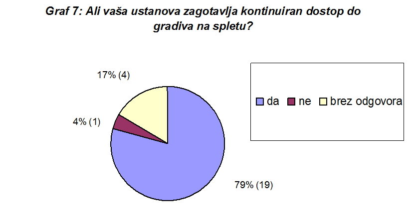 graf_7